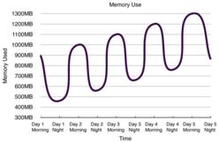 Memory usage growth