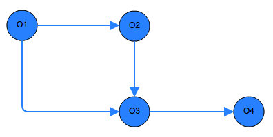 Calculating Retained Heap Size