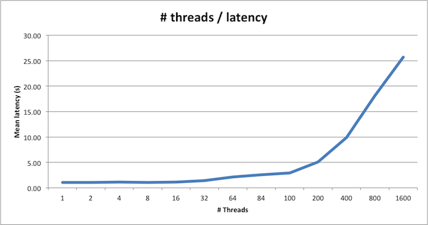 Threads affecting Latency