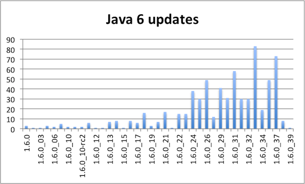 Java 6 updates