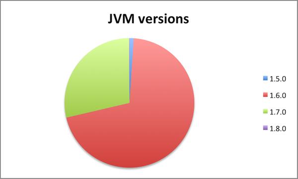 JVM versions
