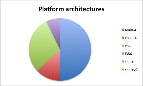 Platform architectures