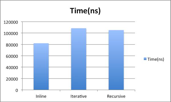 Statistics with JIT