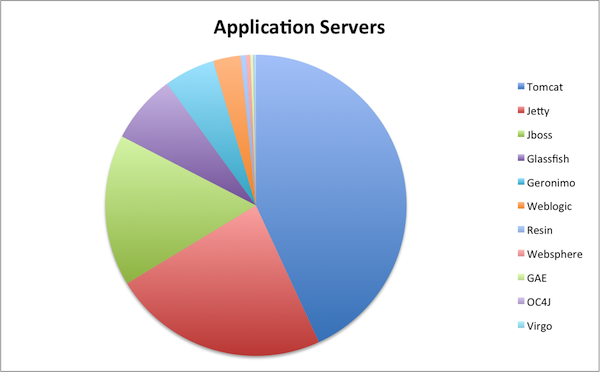 Application Server Marketshare
