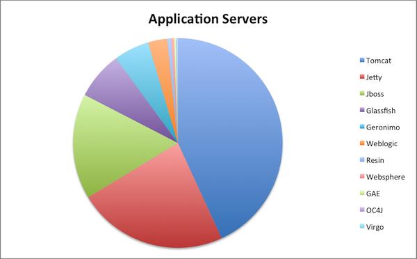 نتیجه تصویری برای Application server
