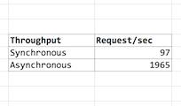 Async servlet latency throughput improved