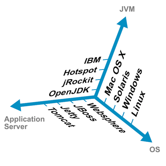 java build platform