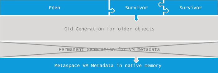 metaspace error
