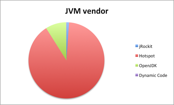 most popular java vendor