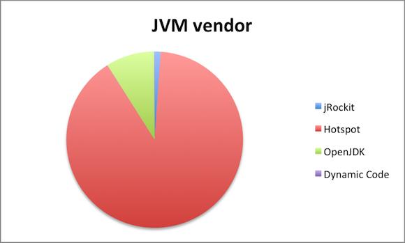 most popular java vendor