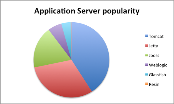 java application server popularity