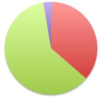 java version popularity 2014