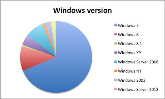 windows 7, windows 8, windows xp, java