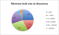 java leak size