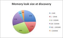 java leak size