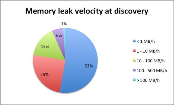 java leak velocity