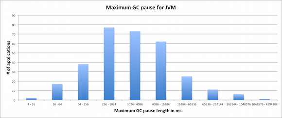 measure GC pause latency