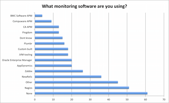 java monitoring tools