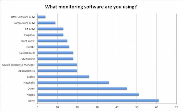 java monitoring tools