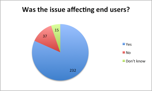 impact on end users