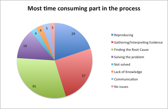 What took most time during the performance tuning