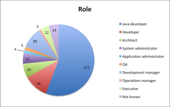 Java troubleshooting roles