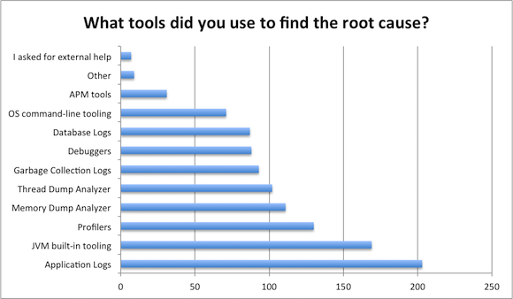 What tools do you use for root cause detection?