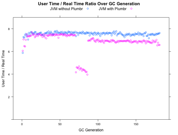 Improving GC pause time