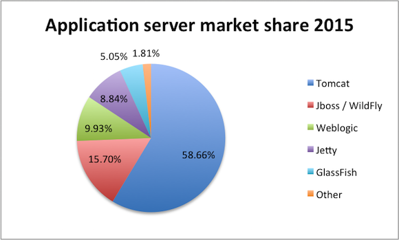 Java EE container popularity