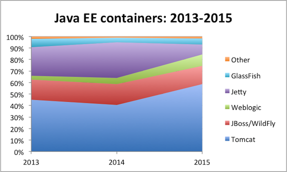 Java EE application server popular