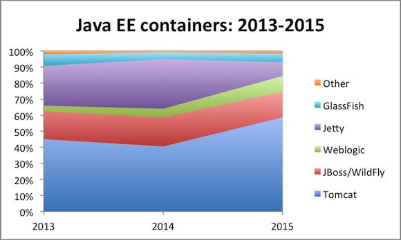 Java EE application server popular