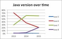 Java versions most used