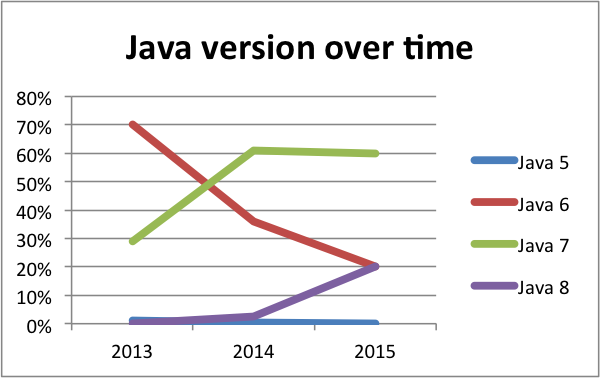 Java 6, 7, 8 adoption over time