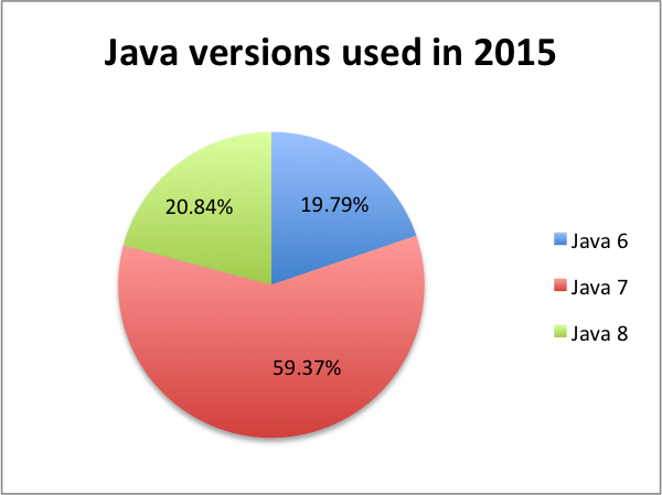 Java version statistics 2015