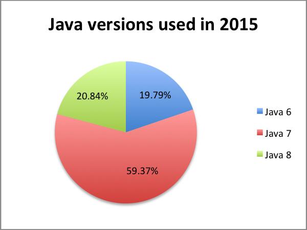 Java version statistics 2015
