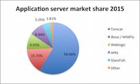 Popular Java EE servers