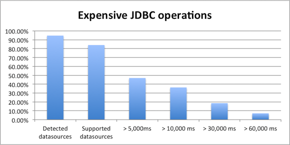 JDBC operation how long
