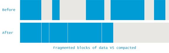 java memory fragmentation