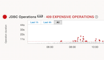 detect slow database queries java
