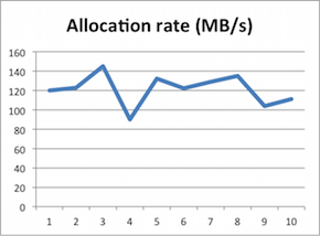 allocation rate gc overhead