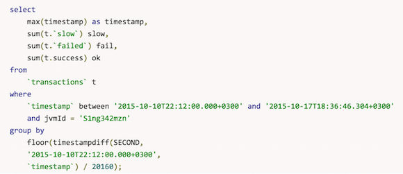 Monitor JDBC statement parameters