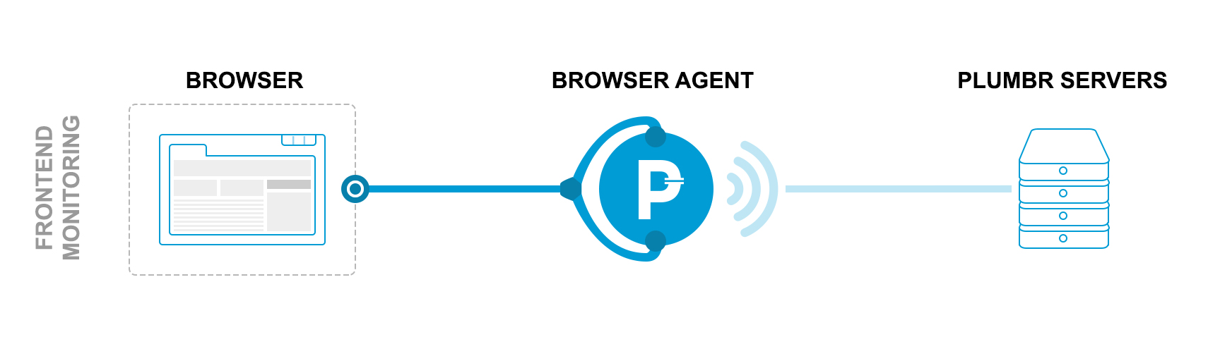 Plumbr Browser concept