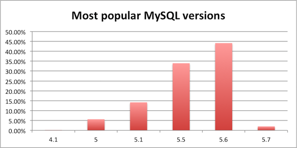 most popular mysql version