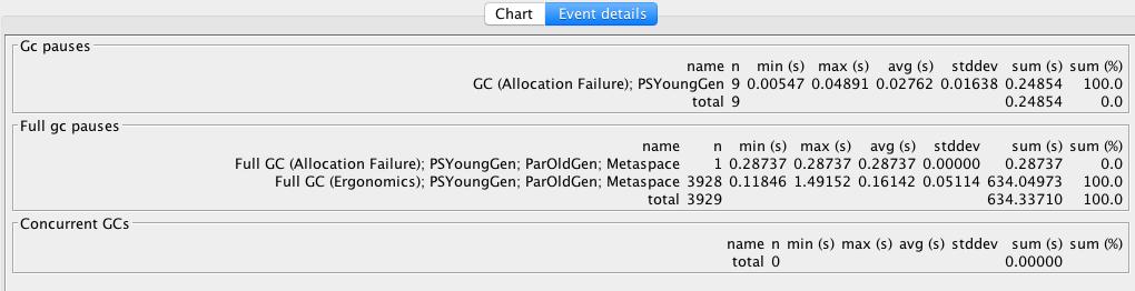 GCViewer event details