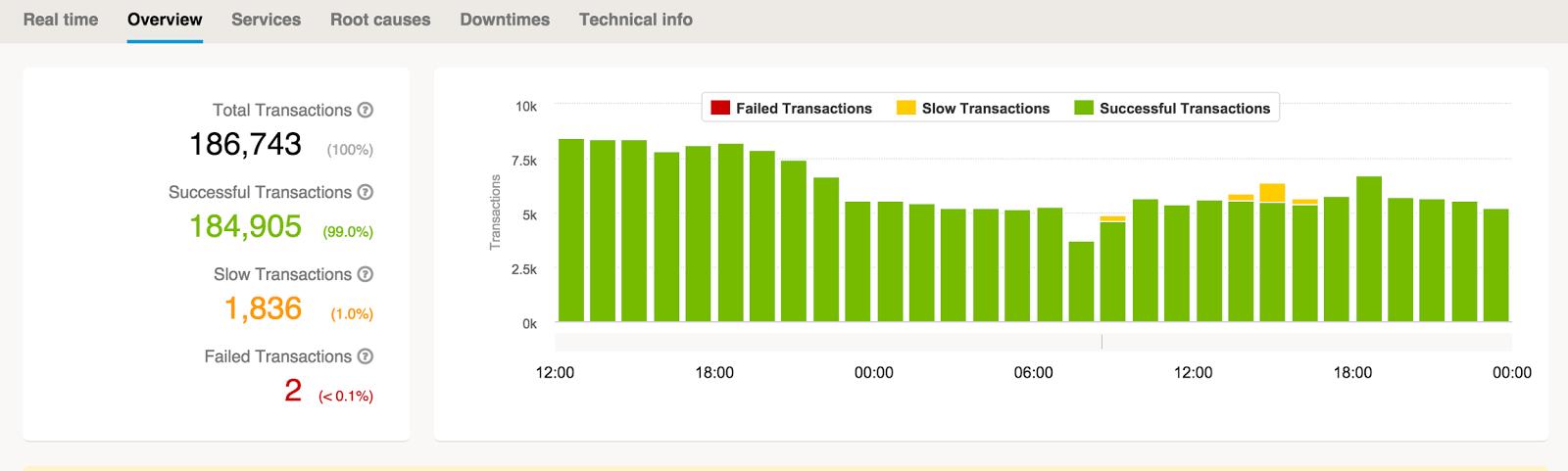 java performance monitoring