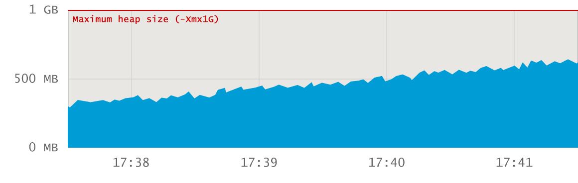 java memory usage short trend