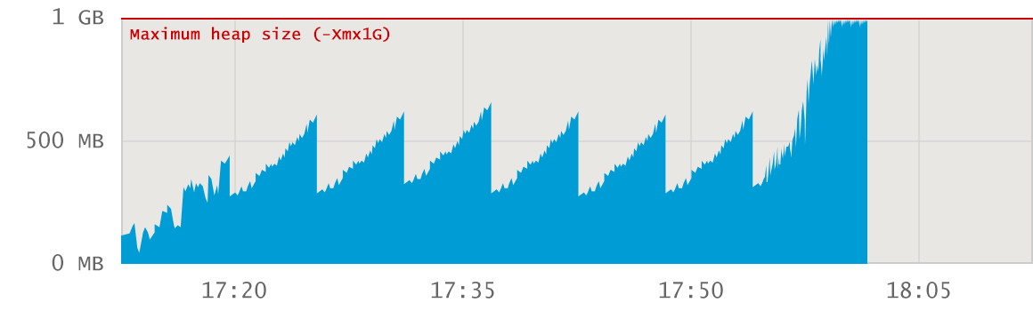 java memory usage spike