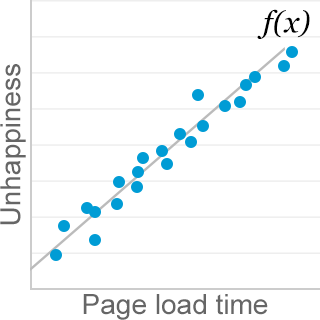 performance component in user experience