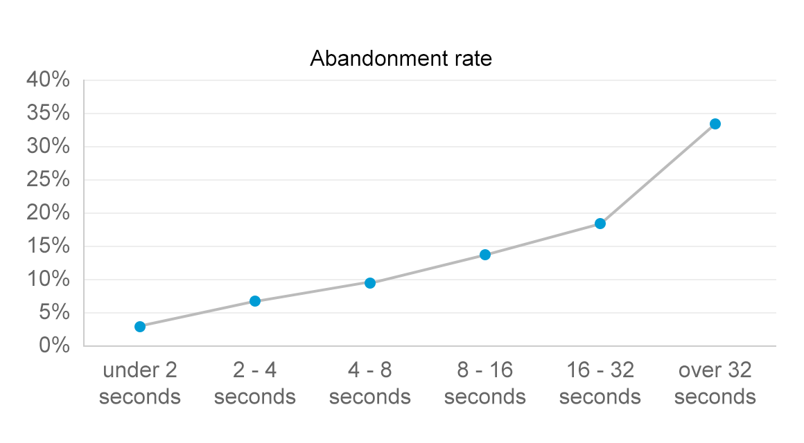 performance impacting users
