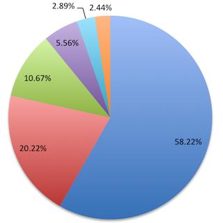Most popular Java application servers: 2016 edition | Plumbr
